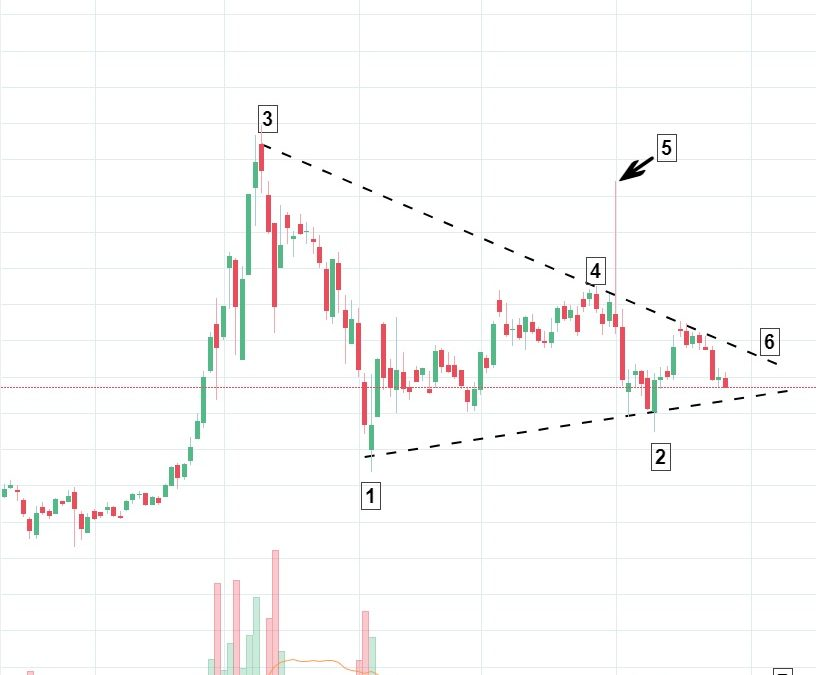 "Market ""Highs"": Canopy Growth consolidating within a classic symmetrical triangle pattern"