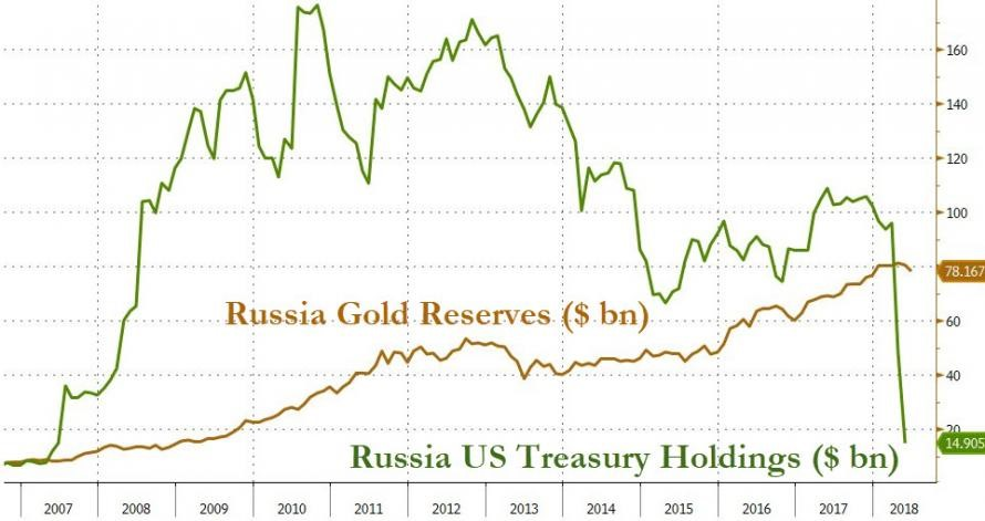 Putin: The US Is Making A Big Mistake By Weaponizing The Dollar