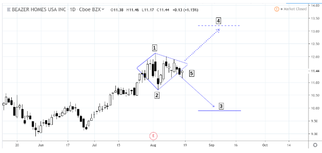 Pattern Trading Setups for the Weekend 10.30.20
