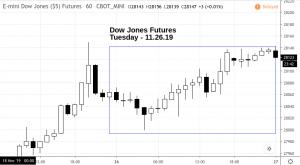Screenshot-2019-11-27-at-1.36.18-PM-300x165 Market Snapshot - Tuesday 11.26.19