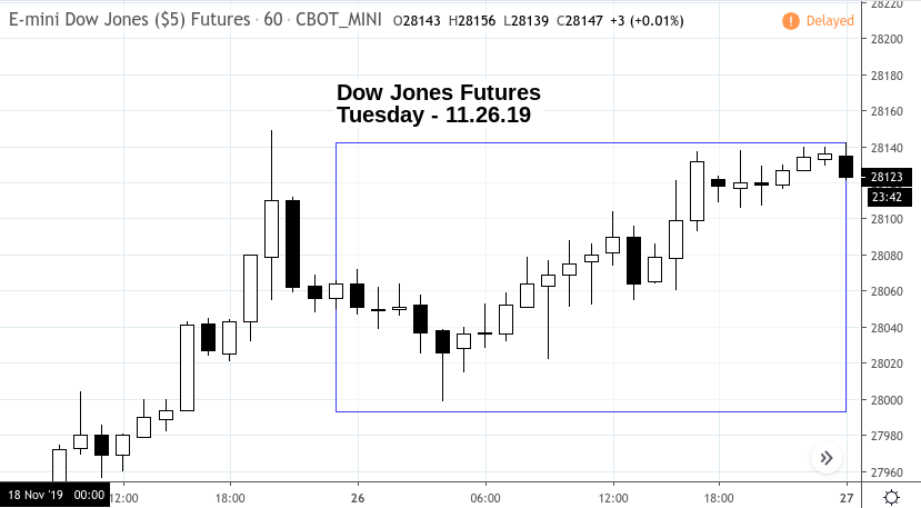 Market Snapshot – Tuesday 11.26.19