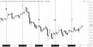 downov18to22-300x153 Events That Shaped Last Week's Market Moves - November 18 to 22, 2019