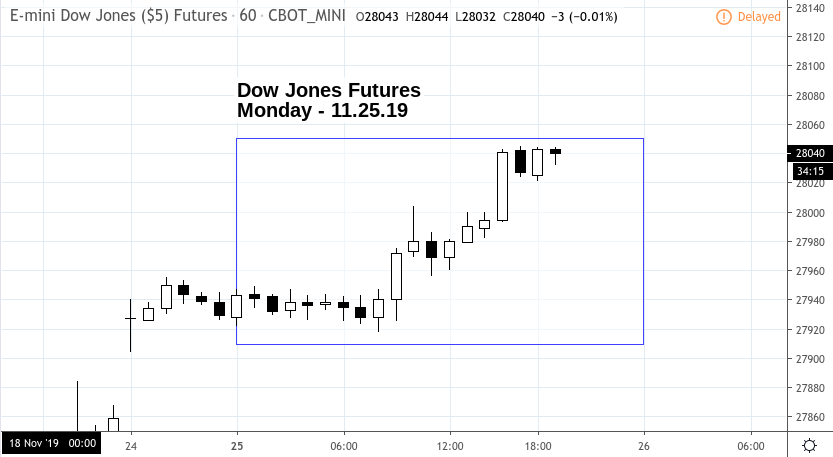 Market Snapshot – Monday 11.25.19