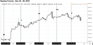 nasdaqnov25to29-300x146 The Events That Shaped Last Week's Market Moves - November 25 to 29, 2019