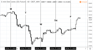 dowdec2to6-300x161 The Events That Shaped Last Week's Market Moves - December 2 to 6, 2019