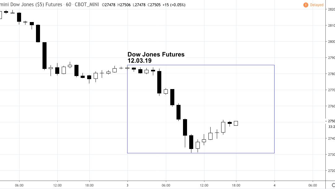 Market Snapshot – Tuesday 12.03.19