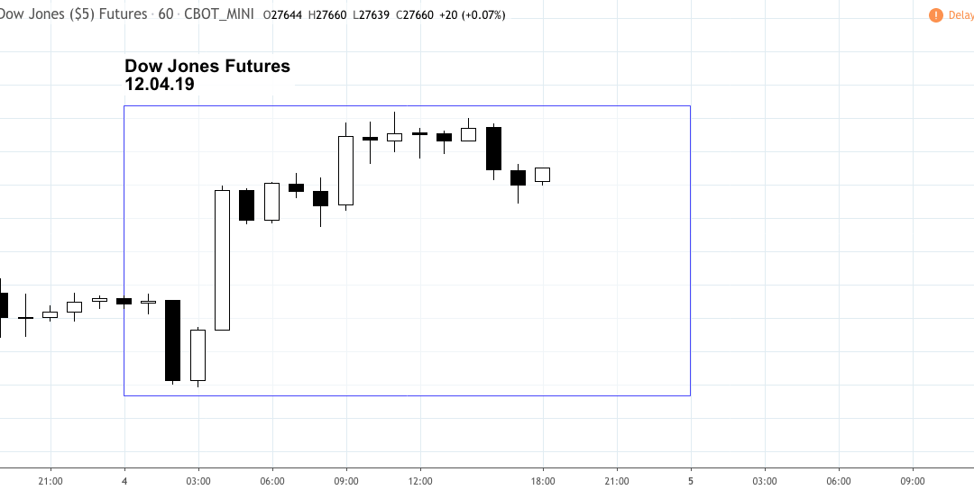 Market Snapshot – Wednesday 12.04.19