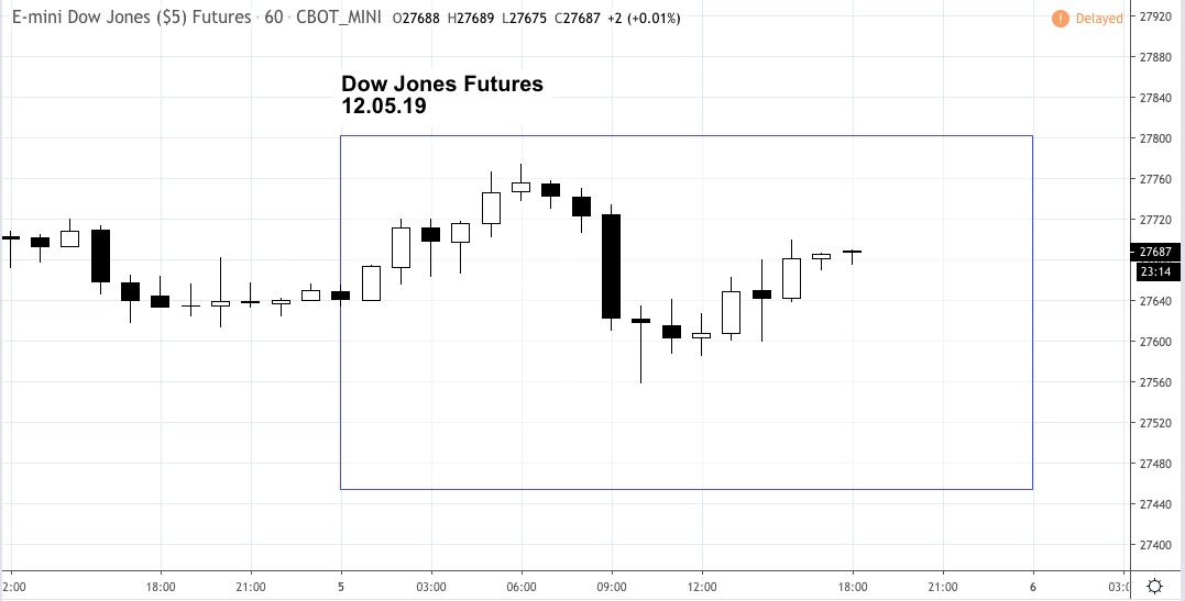 Market Snapshot – Thursday 12.05.19