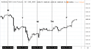 nasdaqdec2to6-300x161 The Events That Shaped Last Week's Market Moves - December 2 to 6, 2019