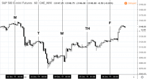 spdec2to6-300x161 The Events That Shaped Last Week's Market Moves - December 2 to 6, 2019