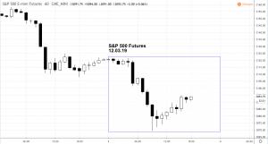 spdec3-300x161 Market Snapshot - Tuesday 12.03.19