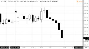 spdec9-300x166 Market Snapshot - Monday 12.09.19