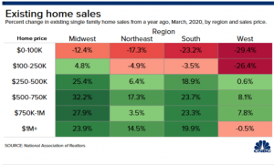 homesales-300x181 Pending Home Sales Tank Nearly 21% in March, but Realtors Claim Prices will Hold Up