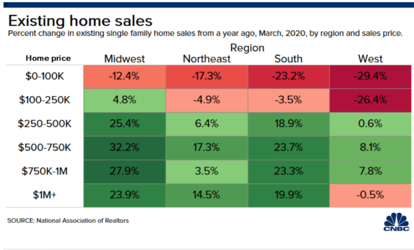 Pending Home Sales Tank Nearly 21% in March, but Realtors Claim Prices will Hold Up