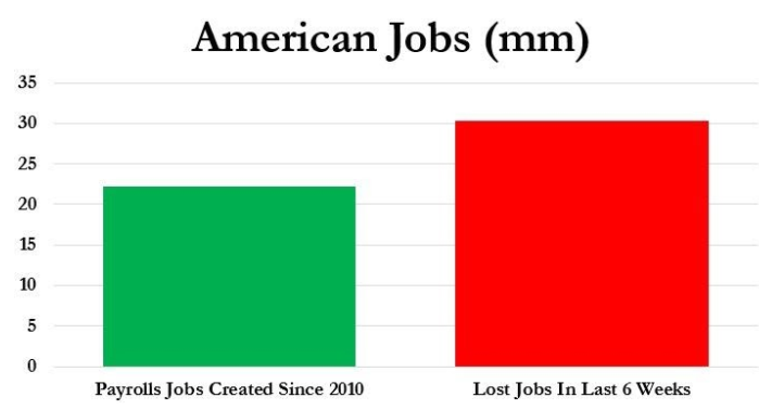 Over 30 Million Americans Have Lost Their Jobs In The Last Six Weeks