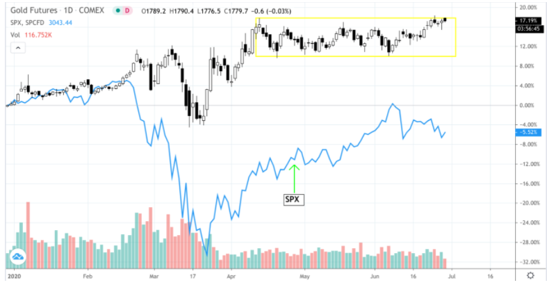 Technical Snapshot – Gold (GC)
