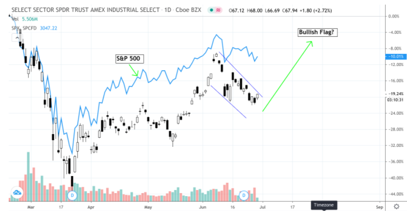 Technical Snapshot – Industrials Sector (XLI)