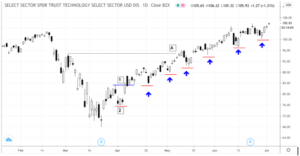 trailstop-300x156 Swing Trading Tactics: How to Use Market Levels to Trail Your Stops