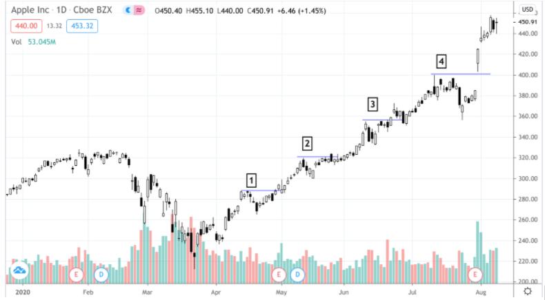 Swing Trading Apple's Weakest Earnings Season (Q3)