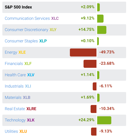 ZYTrade Technical Snapshot – How Are All Eleven Sectors Performing Year to Date?