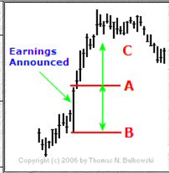 How to Trade a Positive Earnings Surprise
