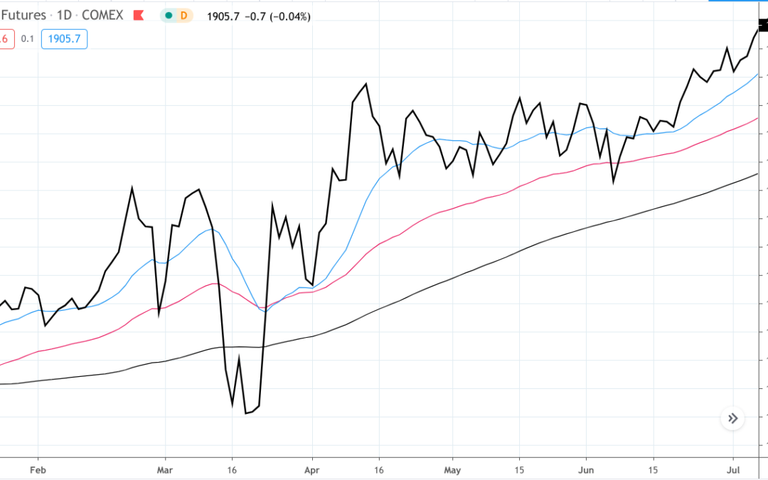 Which Moving Averages Should I Use?