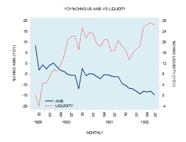 Austrian Econ 101: Money Supply is Not the Same as Liquidity