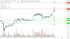 Screenshot-2020-10-29-at-2.25.50-PM-300x169 ZYTrade Technical Snapshot - Bitcoin Futures (BTC)