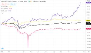Screenshot-2020-11-18-at-9.15.00-PM-300x177 Snapshot of Stocks, Oil, Gold, and Bitcoin