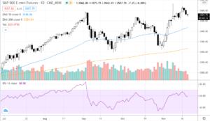 Screenshot-2020-11-19-at-10.20.46-AM-300x174 Snapshot of Stocks, Oil, Gold, and Bitcoin