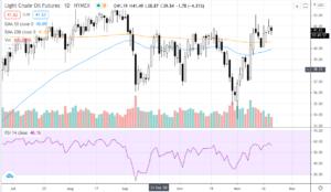 Screenshot-2020-11-19-at-10.24.02-AM-300x174 Snapshot of Stocks, Oil, Gold, and Bitcoin