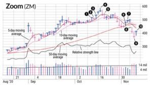 Screenshot-2020-11-25-at-8.21.55-AM-300x167 Swing Trading Zoom's Gap Down