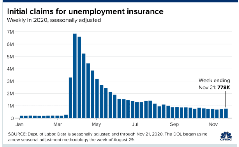 Jobless Claims Rise as COVID-19 Cases Surge