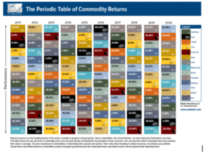 Screenshot-2021-01-11-at-10.25.58-AM-300x222 The Periodic Table of Commodity Returns