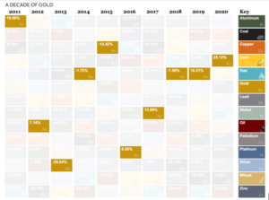 Screenshot-2021-01-11-at-10.26.32-AM-300x223 The Periodic Table of Commodity Returns