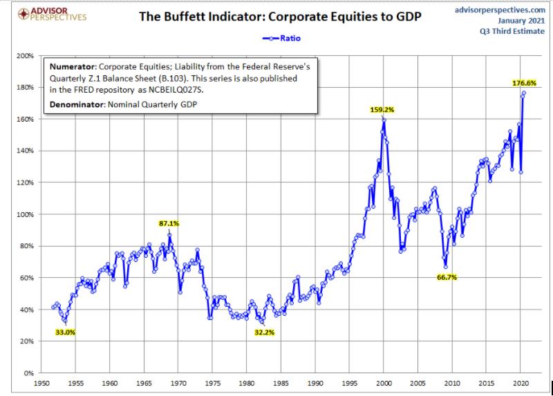 A Fresh Look at the Warren Buffett Indicator
