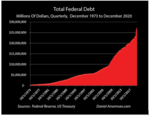 Screenshot-2021-01-21-at-10.44.29-AM-300x234 US Just Accumulated 200+ Years Worth of National Debt in Just One Year