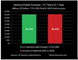 Screenshot-2021-01-21-at-10.44.37-AM-300x233 US Just Accumulated 200+ Years Worth of National Debt in Just One Year