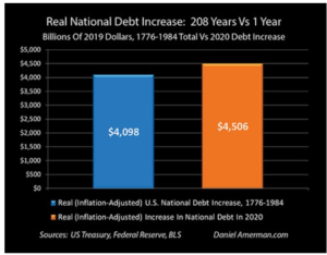 Screenshot-2021-01-21-at-10.44.46-AM-300x234 US Just Accumulated 200+ Years Worth of National Debt in Just One Year