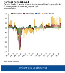 Screenshot-2021-01-28-at-8.52.02-AM-266x300 International Monetary Fund Warns of Severe Market Correction