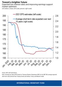 Screenshot-2021-01-28-at-8.52.44-AM-214x300 International Monetary Fund Warns of Severe Market Correction