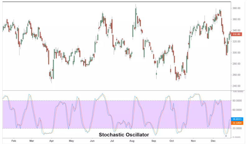 How to Trade Using the Stochastic Oscillator