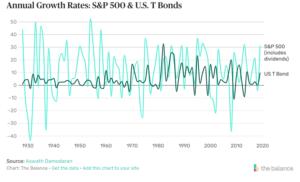Screenshot-2021-03-03-at-2.22.35-PM-300x182 How Bonds Affect the Stock Market