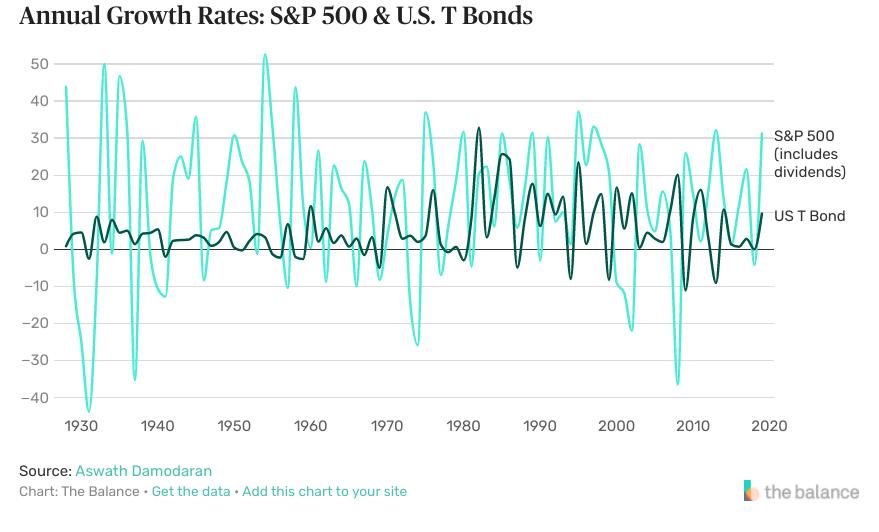 How Bonds Affect the Stock Market