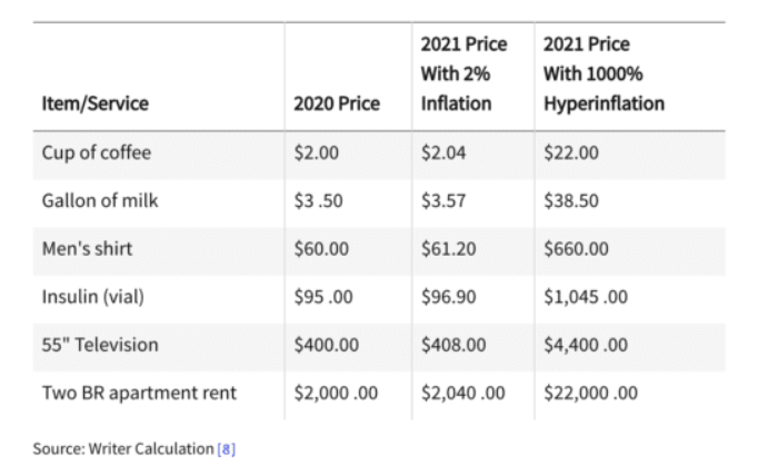 What is Hyperinflation and Are We Heading in That Direction?