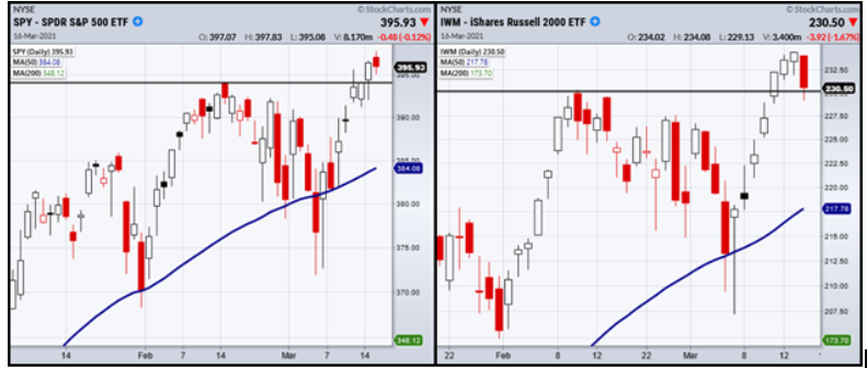 Can the S&P 500 and the Russell 2000 Stay Above Support?