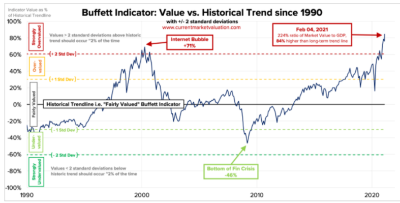 Buffett Indicator Screaming Sky High Valuations
