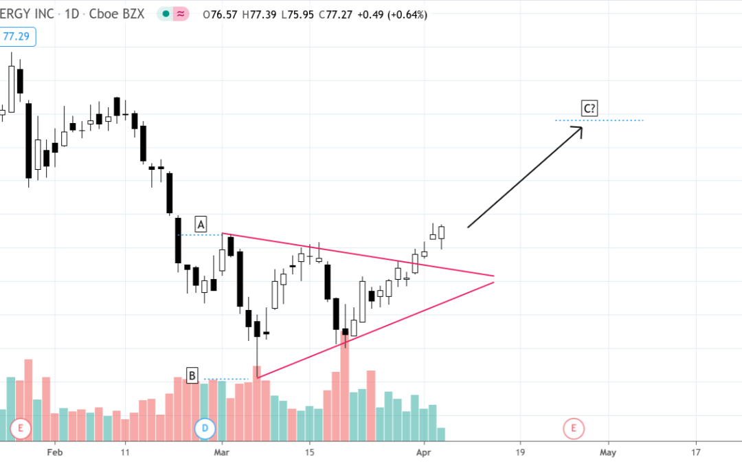 Swing Trading: Nextera Energy Broke to the Upside in Symmetrical Triangle Formation