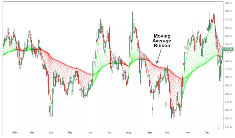 How to Use the Moving Average Ribbon
