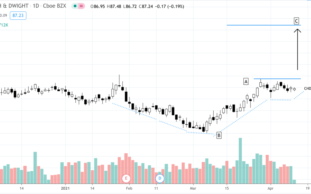 Swing Trading: CHD Present Rare Cup & Handle Opportunity